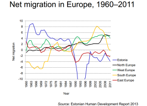 Net Migration in Europe 1960-2011. Source: Estonian Human Development Report 2013