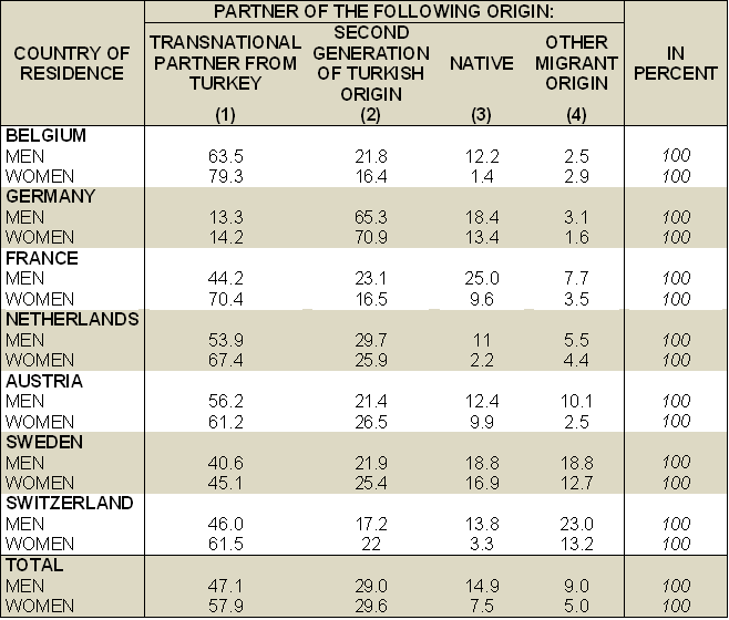 Table 2. Partner choice of second-generation Turks by country of residence and gender in the TIES survey. Source: Huschek et al. 2012.