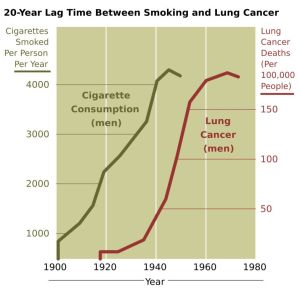 Smoking_lung_cancer_correlation