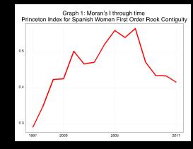 Graph 1. Moran's I through time