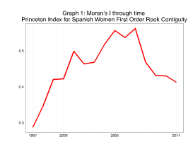 Graph 1. Moran's I through time