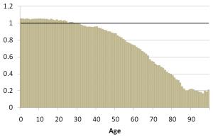 Figure 3. Age-specific sex ratio in Russia, males per females. Source: Russian Census 2010.