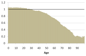 Figure 3. Age-specific sex ratio in Russia, males per females. Source: Russian Census 2010.