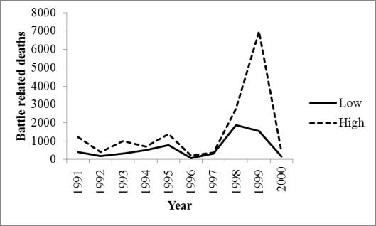 Figure 2: Battle related deaths, Sierra Leone, 1991-2000 Source: Own elaboration based on Uppsala Conflict Data Program.