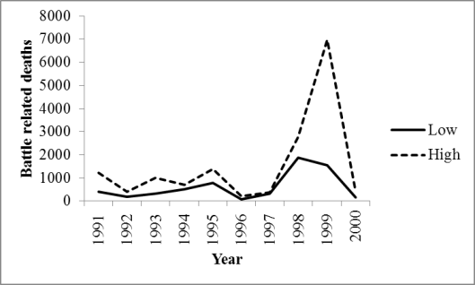 Figure 2: Battle related deaths, Sierra Leone, 1991-2000 Source: Own elaboration based on Uppsala Conflict Data Program.