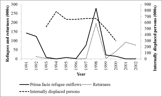 Figure 3: Internally displaced persons, refugees and returnees, Sierra Leone, 1991-2002 Source: Own elaboration based on various UNHCR statistical yearbooks.