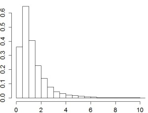 Figure 2b. The lambda distribution for a chosen woman