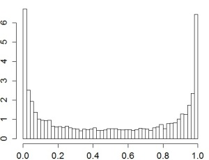 Figure 2a. The probability distributions for a chosen woman