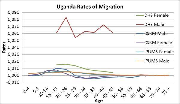 Graph 1. Uganda Rates of Migration , 1991 - 2002