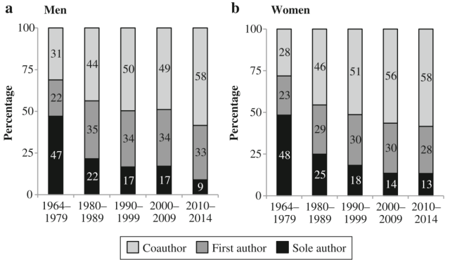 Figure 1. Authorship status by gender in Demography. Unit of analysis is the authorship rather than the individual publication
