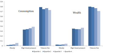 Figure 3: SES differences in the age-standardized prevalence of obesity, high blood pressure, and tobacco use for men. Indonesian Family Life Survey, 2007-2014/15.