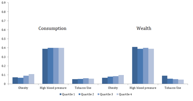 Figure 4: SES differences in the age-standardized prevalence of obesity, high blood pressure, and tobacco use for women. Indonesian Family Life Survey, 2007-2014/15.