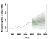 Figure 3. Based on age- and sex-specific emigration rates and immigration counts from 1975 to 2009, obtained forecasts of female and male mean emigration rates and total immigration counts from 2010 to 2030.