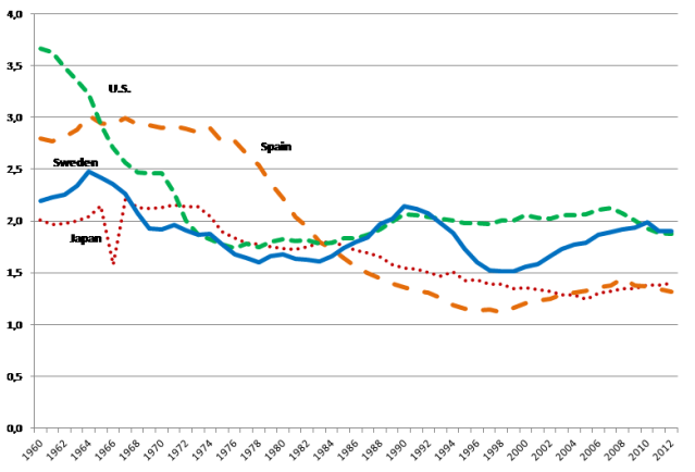 Figure 1. Total Fertility Rate in Japan, Spain, the U.S. and Sweden, 1960-2012.