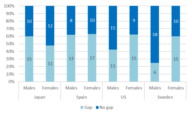 Figure 2. Number of Interviewees With and Without a Fertility Ideals/Intentions Gap, by Sex.