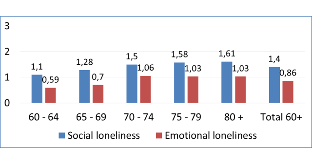Figure 2. Scores (out of 3) of social and emotional loneliness according to the De Jong Gierveld short scales by age groups, Lithuania, 2017. Source: OPLA survey, 2017